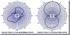 balun vs pattern